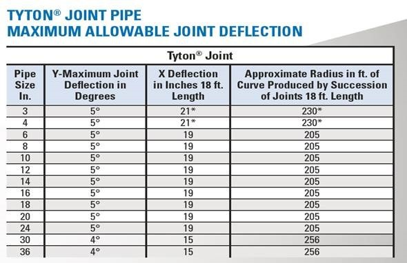 How Do Spigot Stripes Assist in the Assembly of Ductile Iron